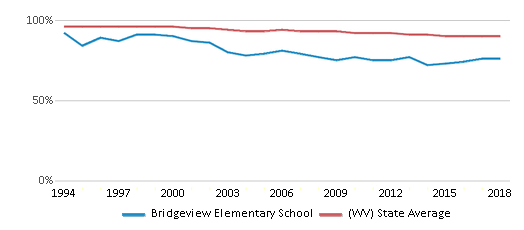 This chart display the percentage of White students in Bridgeview Elementary School and the percentage of White public school students in West Virginia by year, with the latest 2017-18 school year data.