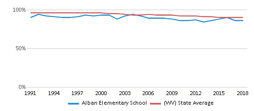 This chart display the percentage of White students in Alban Elementary School and the percentage of White public school students in West Virginia by year, with the latest 2017-18 school year data.