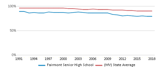 This chart display the percentage of White students in Fairmont Senior High School and the percentage of White public school students in West Virginia by year, with the latest 2017-18 school year data.
