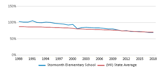 This chart display the percentage of White students in Stormonth Elementary School and the percentage of White public school students in Wisconsin by year, with the latest 2017-18 school year data.