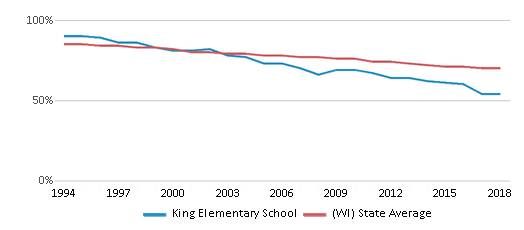 This chart display the percentage of White students in King Elementary School and the percentage of White public school students in Wisconsin by year, with the latest 2017-18 school year data.