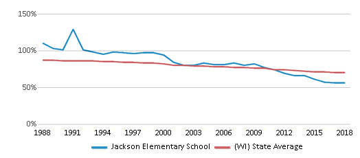 This chart display the percentage of White students in Jackson Elementary School and the percentage of White public school students in Wisconsin by year, with the latest 2017-18 school year data.