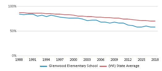 This chart display the percentage of White students in Glenwood Elementary School and the percentage of White public school students in Wisconsin by year, with the latest 2017-18 school year data.