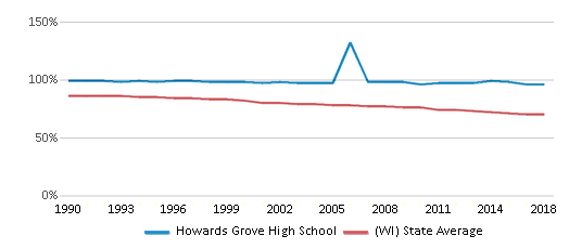 This chart display the percentage of White students in Howards Grove High School and the percentage of White public school students in Wisconsin by year, with the latest 2017-18 school year data.