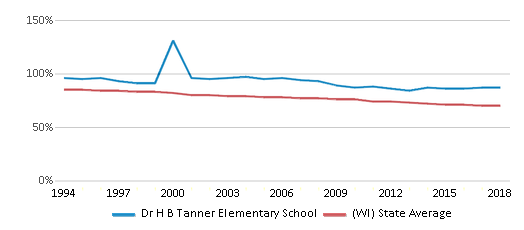 This chart display the percentage of White students in Dr H B Tanner Elementary School and the percentage of White public school students in Wisconsin by year, with the latest 2017-18 school year data.