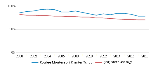 This chart display the percentage of White students in Coulee Montessori Charter School and the percentage of White public school students in Wisconsin by year, with the latest 2017-18 school year data.