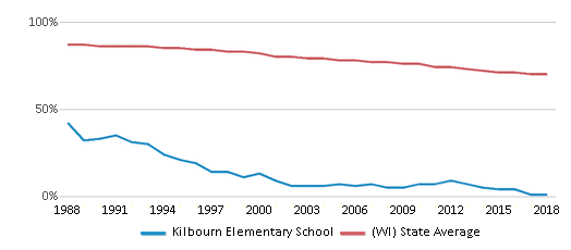 This chart display the percentage of White students in Kilbourn Elementary School and the percentage of White public school students in Wisconsin by year, with the latest 2017-18 school year data.