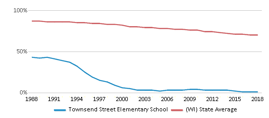 This chart display the percentage of White students in Townsend Street Elementary School and the percentage of White public school students in Wisconsin by year, with the latest 2017-18 school year data.