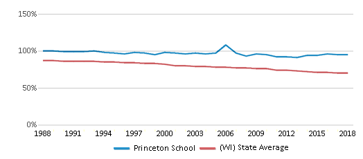 This chart display the percentage of White students in Princeton School and the percentage of White public school students in Wisconsin by year, with the latest 2017-18 school year data.