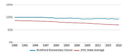 This chart display the percentage of White students in Richfield Elementary School and the percentage of White public school students in Wisconsin by year, with the latest 2017-18 school year data.