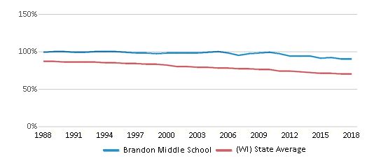 This chart display the percentage of White students in Brandon Middle School and the percentage of White public school students in Wisconsin by year, with the latest 2017-18 school year data.