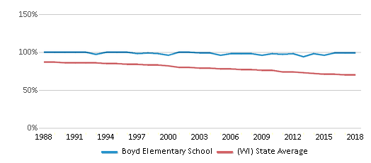 This chart display the percentage of White students in Boyd Elementary School and the percentage of White public school students in Wisconsin by year, with the latest 2017-18 school year data.