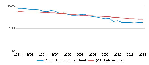 This chart display the percentage of White students in C H Bird Elementary School and the percentage of White public school students in Wisconsin by year, with the latest 2017-18 school year data.