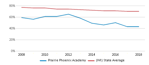 This chart display the percentage of White students in Prairie Phoenix Academy and the percentage of White public school students in Wisconsin by year, with the latest 2017-18 school year data.