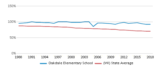 This chart display the percentage of White students in Oakdale Elementary School and the percentage of White public school students in Wisconsin by year, with the latest 2017-18 school year data.