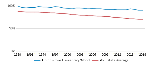 This chart display the percentage of White students in Union Grove Elementary School and the percentage of White public school students in Wisconsin by year, with the latest 2017-18 school year data.