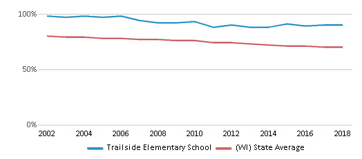 This chart display the percentage of White students in Trailside Elementary School and the percentage of White public school students in Wisconsin by year, with the latest 2017-18 school year data.