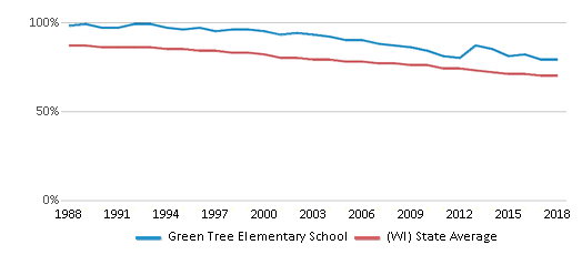 This chart display the percentage of White students in Green Tree Elementary School and the percentage of White public school students in Wisconsin by year, with the latest 2017-18 school year data.