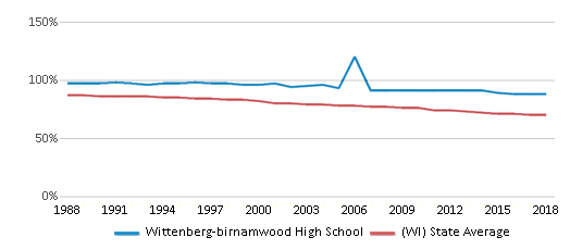 This chart display the percentage of White students in Wittenberg-birnamwood High School and the percentage of White public school students in Wisconsin by year, with the latest 2017-18 school year data.