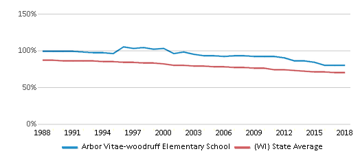 This chart display the percentage of White students in Arbor Vitae-woodruff Elementary School and the percentage of White public school students in Wisconsin by year, with the latest 2017-18 school year data.