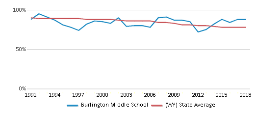 This chart display the percentage of White students in Burlington Middle School and the percentage of White public school students in Wyoming by year, with the latest 2017-18 school year data.