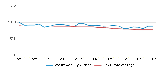 This chart display the percentage of White students in Westwood High School and the percentage of White public school students in Wyoming by year, with the latest 2017-18 school year data.