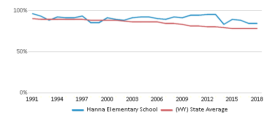 This chart display the percentage of White students in Hanna Elementary School and the percentage of White public school students in Wyoming by year, with the latest 2017-18 school year data.