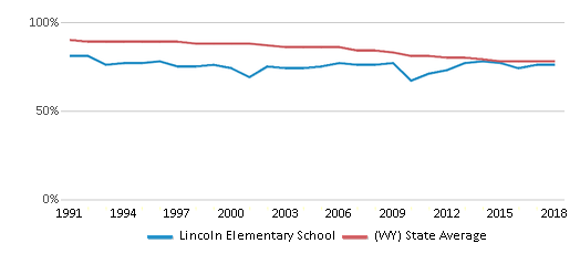 This chart display the percentage of White students in Lincoln Elementary School and the percentage of White public school students in Wyoming by year, with the latest 2017-18 school year data.