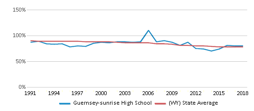 This chart display the percentage of White students in Guernsey-sunrise High School and the percentage of White public school students in Wyoming by year, with the latest 2017-18 school year data.