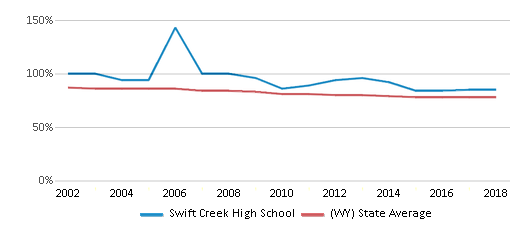 This chart display the percentage of White students in Swift Creek High School and the percentage of White public school students in Wyoming by year, with the latest 2017-18 school year data.
