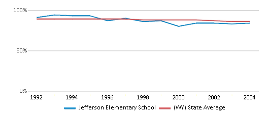 This chart display the percentage of White students in Jefferson Elementary School and the percentage of White public school students in Wyoming by year, with the latest 2003-04 school year data.