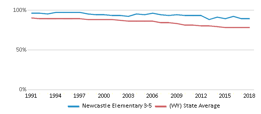 This chart display the percentage of White students in Newcastle Elementary 3-5 and the percentage of White public school students in Wyoming by year, with the latest 2017-18 school year data.