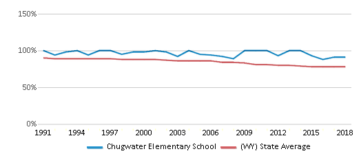 This chart display the percentage of White students in Chugwater Elementary School and the percentage of White public school students in Wyoming by year, with the latest 2017-18 school year data.