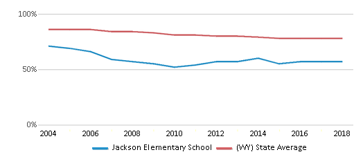 This chart display the percentage of White students in Jackson Elementary School and the percentage of White public school students in Wyoming by year, with the latest 2017-18 school year data.