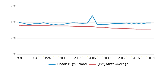 This chart display the percentage of White students in Upton High School and the percentage of White public school students in Wyoming by year, with the latest 2017-18 school year data.