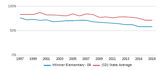 This chart display the percentage of White students in Winner Elementary - 04 and the percentage of White public school students in South Dakota by year, with the latest 2017-18 school year data.