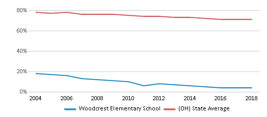 This chart display the percentage of White students in Woodcrest Elementary School and the percentage of White public school students in Ohio by year, with the latest 2017-18 school year data.