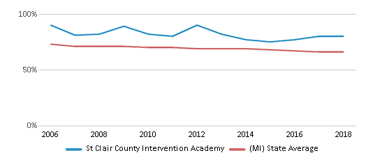 This chart display the percentage of White students in St Clair County Intervention Academy and the percentage of White public school students in Michigan by year, with the latest 2017-18 school year data.