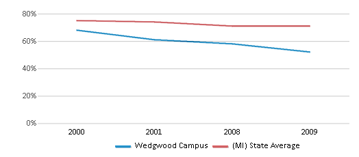 This chart display the percentage of White students in Wedgwood Campus and the percentage of White public school students in Michigan by year, with the latest 2008-09 school year data.