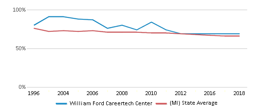 This chart display the percentage of White students in William Ford Careertech Center and the percentage of White public school students in Michigan by year, with the latest 2017-18 school year data.
