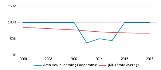 This chart display the percentage of White students in Area Adult Learning Cooperative and the percentage of White public school students in Minnesota by year, with the latest 2017-18 school year data.
