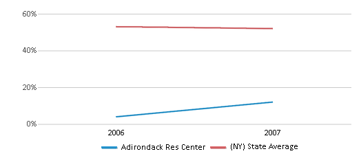 This chart display the percentage of White students in Adirondack Res Center and the percentage of White public school students in New York by year, with the latest 2006-07 school year data.