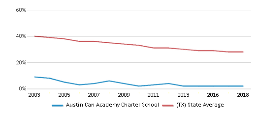 This chart display the percentage of White students in Austin Can Academy Charter School and the percentage of White public school students in Texas by year, with the latest 2017-18 school year data.