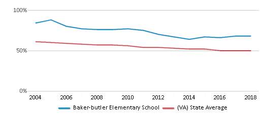 This chart display the percentage of White students in Baker-butler Elementary School and the percentage of White public school students in Virginia by year, with the latest 2017-18 school year data.