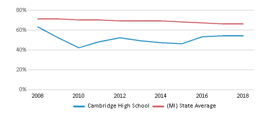 This chart display the percentage of White students in Cambridge High School and the percentage of White public school students in Michigan by year, with the latest 2017-18 school year data.