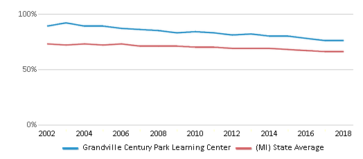 This chart display the percentage of White students in Grandville Century Park Learning Center and the percentage of White public school students in Michigan by year, with the latest 2017-18 school year data.