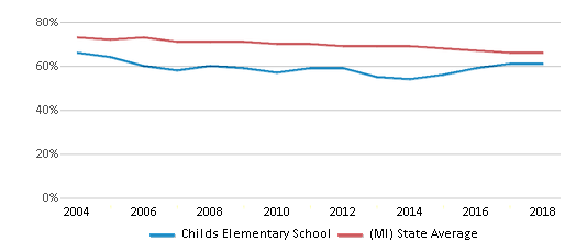 This chart display the percentage of White students in Childs Elementary School and the percentage of White public school students in Michigan by year, with the latest 2017-18 school year data.