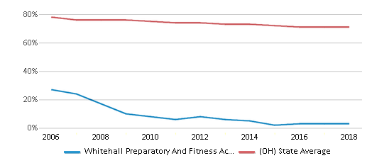 This chart display the percentage of White students in Whitehall Preparatory And Fitness Academy and the percentage of White public school students in Ohio by year, with the latest 2017-18 school year data.