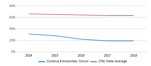 This chart display the percentage of White students in Cordova Elementary School and the percentage of White public school students in Tennessee by year, with the latest 2017-18 school year data.