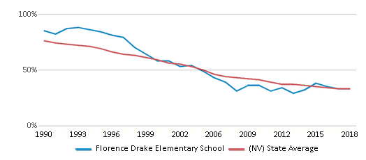 This chart display the percentage of White students in Florence Drake Elementary School and the percentage of White public school students in Nevada by year, with the latest 2017-18 school year data.